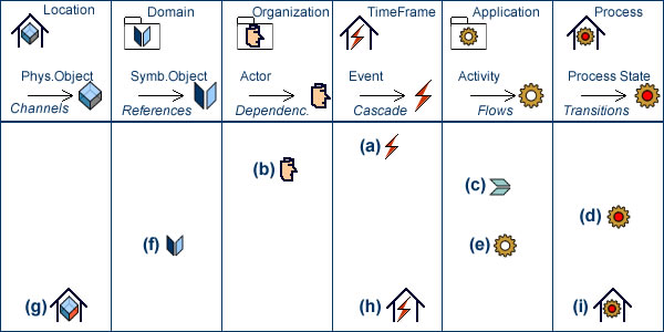 A simplified blueprint of Event Oriented Process Analysis