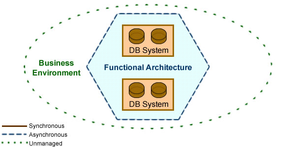 Accesses can be fully synchronized within DB systems (single clock), suspended within functional architectures, consolidated within environment.