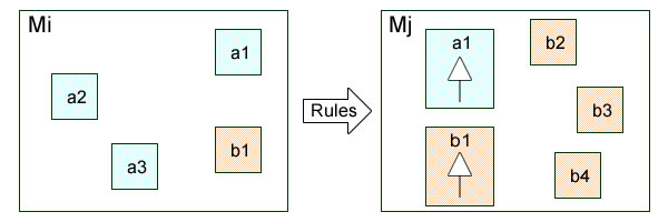 Heterogeneous models are not bound to abstraction layers.