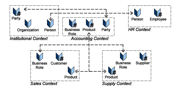 Bounded contexts are used to distinguish between identification and integrity, managed through aggregates, and semantics and use, managed through contexts.