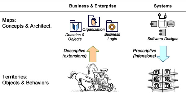 Business analyst figure maps from territories, software architects create territories from maps