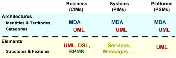 Using UML and MDA helps to align descriptive and prescriptive models at architecture level.