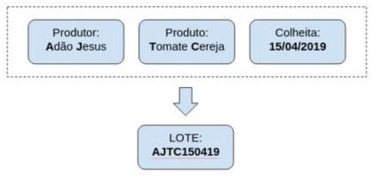 Sugestão para definir um nome de lote para a sua produção