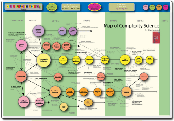 Map_of_complexity_science