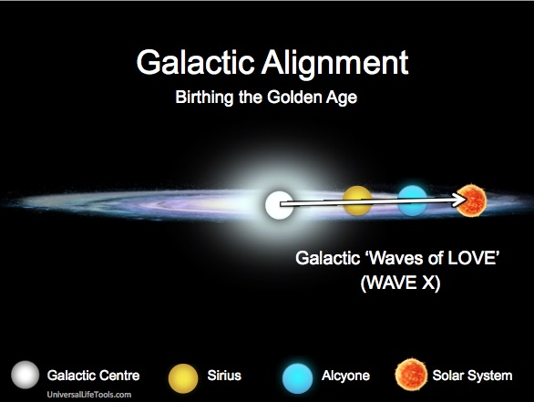 Galactic-Alignment-Wave-Love-Wave-X