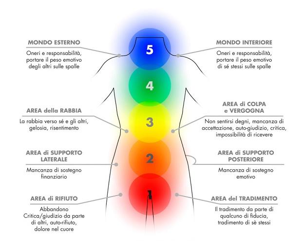 centri-emozionali-energetici-del-corpo