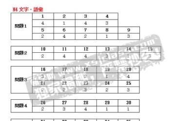 Đáp án thi tiếng Nhật JLPT N4 từ mới - chữ Hán