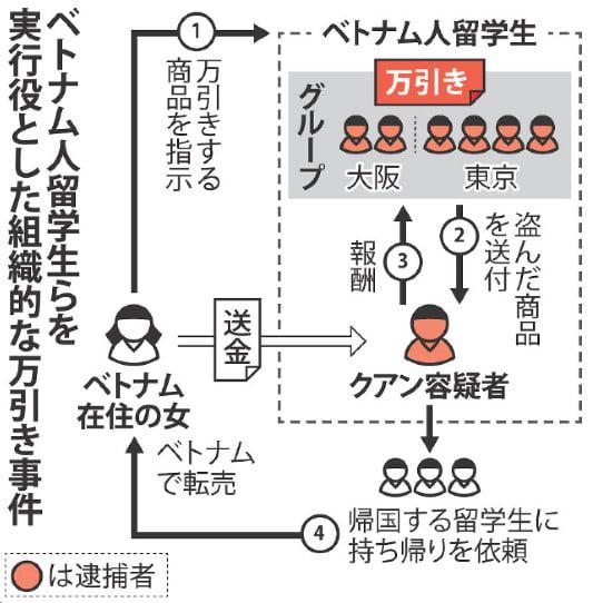 Sơ đồ đường dây ăn cắp của du học sinh Việt Nam tại Nhật