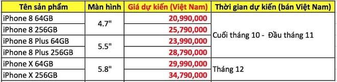 Giá iPhone 8 dự kiến khi về đến Việt Nam