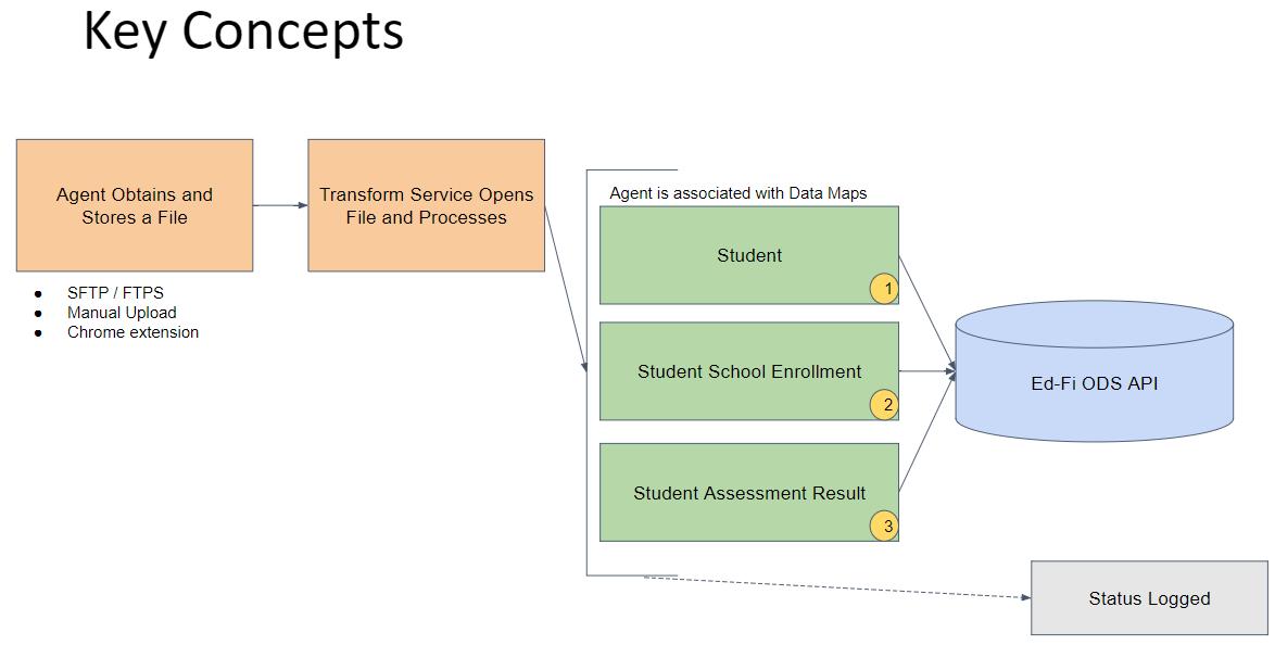 Data Flow Architecture 183 Schoolstacks Dataflow Wiki 183 Github