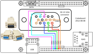 VGA输出 · cubieplayerCubian Wiki · GitHub
