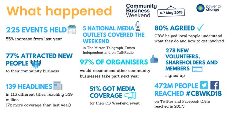 CBW18 infographic