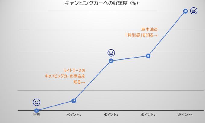 キャンピングカー好感度グラフ