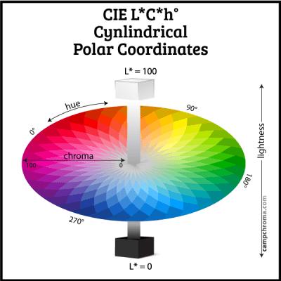 cie lch diagram camp chroma