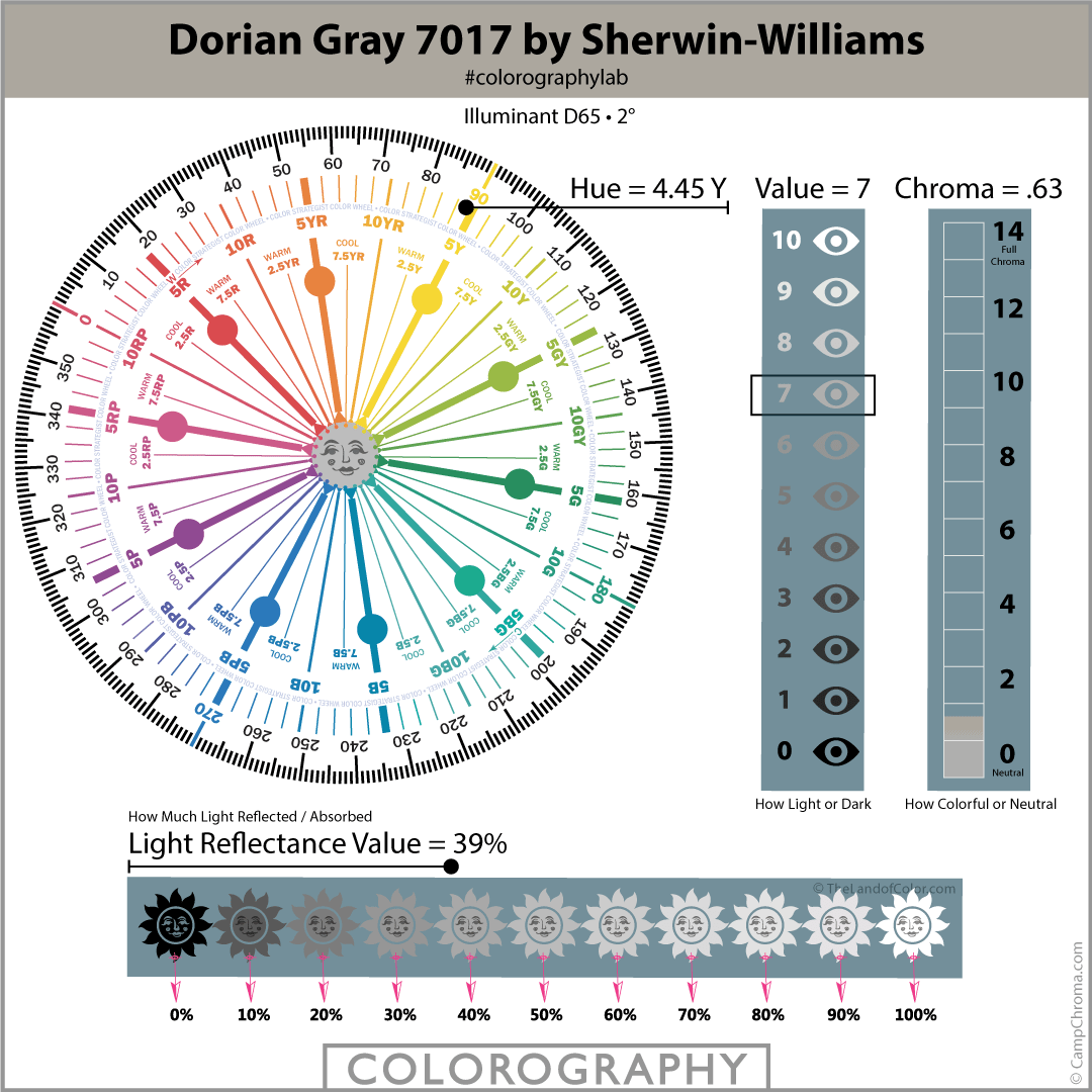 Dorian Gray 7017 by Sherwin-Williams