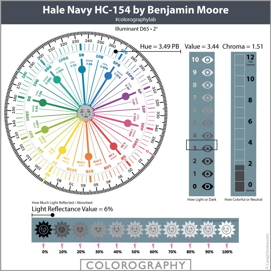 Hale Navy HC-154 by Benjamin Moore