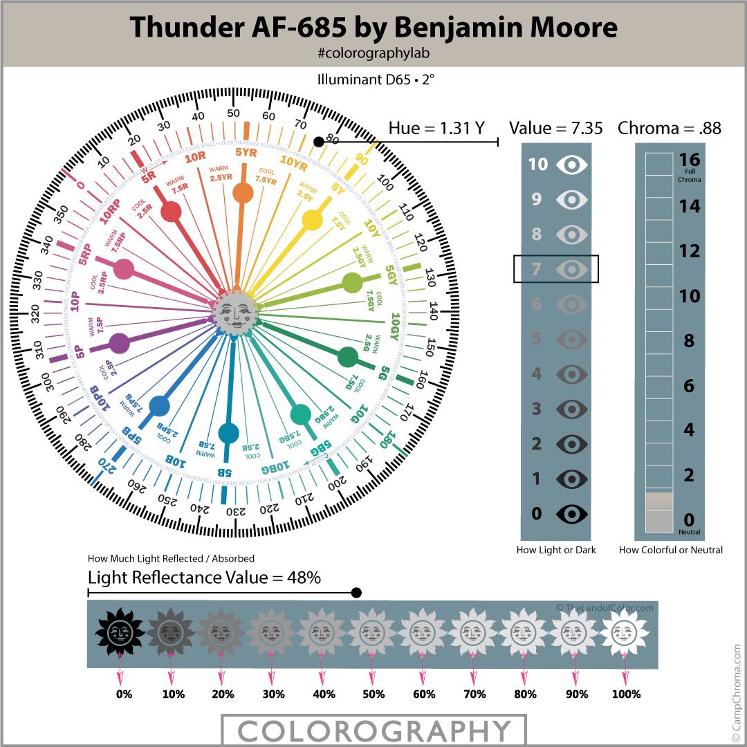 Thunder AF-685 by Benjamin Moore