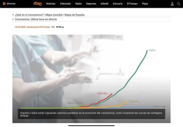 Een grafiek van de Spaanse nationale omroep RTVE.es die het verloop van de Coronabesmetting laat zien. (Zondag 10.21 uur). In vergelijking met Italië lijkt de verspreiding van het virus in Spanje sneller te verlopen.(Spanje). (Noordtoestand).