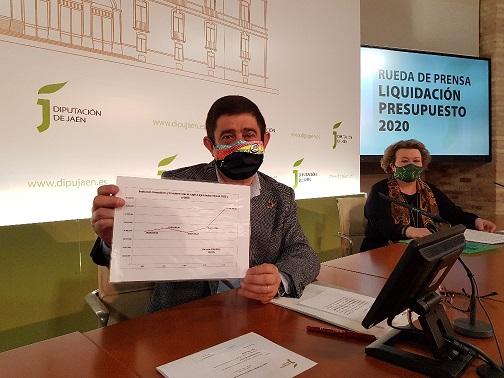 La Diputación de Jaén incrementó en 2020 sus inversiones en un 59%, hasta los 72,6 millones de euros.