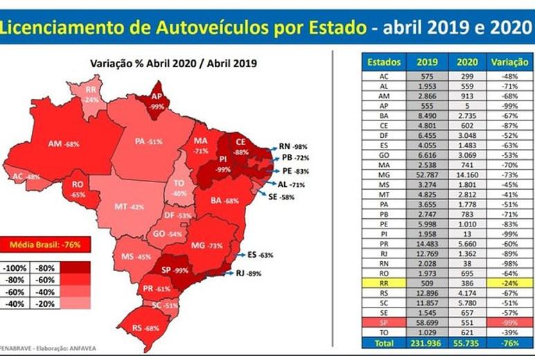 Gráfico mostra a queda de emplacamentos por estados em abril (Foto: Anfavea/Divulgação)