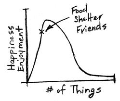 Grafiek over geluk vs aantal spullen