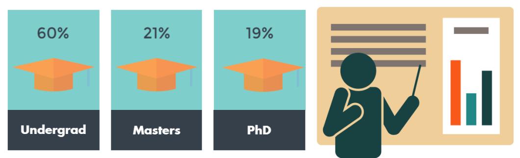 60% undergrad, 21% Masters, 19% PhD