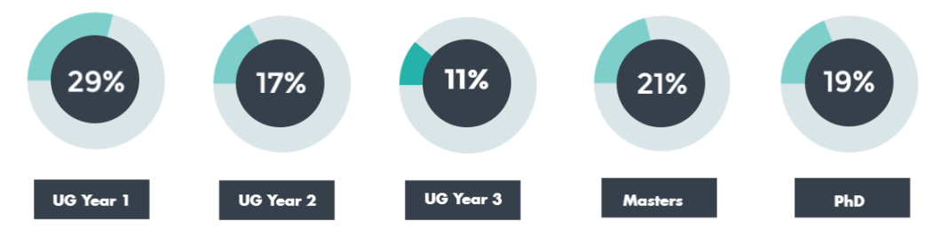 29% 1st years, 17% 2nd years, 11% 3rd years, 21% Masters, 19% PhD