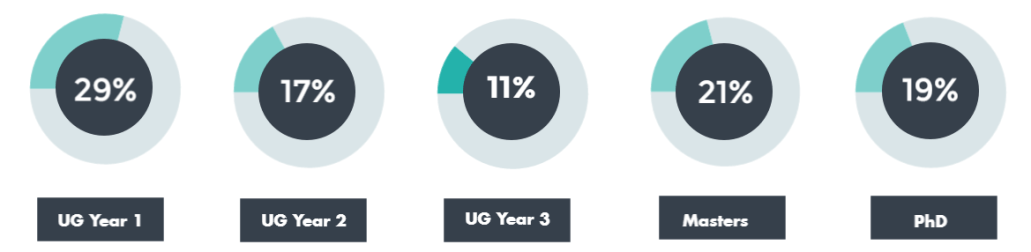 29% 1st years, 17% 2nd years, 11% 3rd years, 21% Masters, 19% PhD