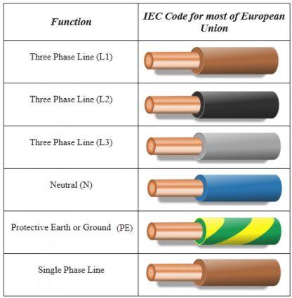 Cable color codes IEC EU
