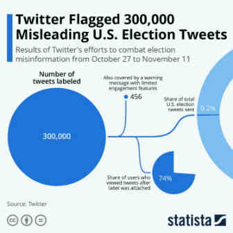 Statista: Twitter numbers on election