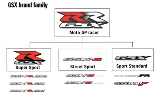 GSX-family