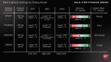 15_Ducati_Multistrada_modes