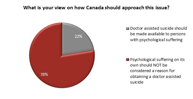 Angus Reid survey 2016-04-01 chart: Physician-assisted dying regulation and psychological suffering