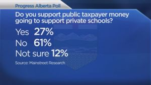 "[Graphic showing the results of a poll question ""Do you support public taxpayer money going to support private schools?"". The results are: yes, 27%; no, 61%; and not sure, 12%.]"