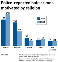 [A bar chart of 2014-2015 reported hate crime statistics from Statistics Canada.]