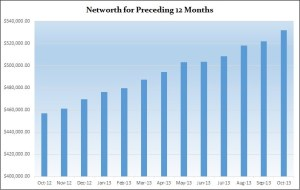 October 2013 Net Worth update:(+1.94%) Defending spending habits