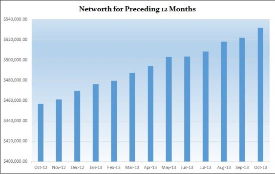 Net-worth-preceeding-twelve-months