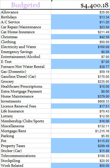 budgeted-expenses-november