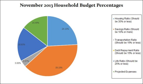 november-household-budget-percentages-2013