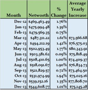 December 2013 Net Worth Update (+1.01%): Yearly outcome on target