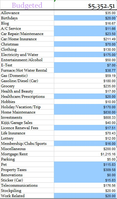 Budgeted Jan 2014