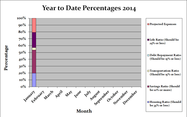 year to date percentages 2014