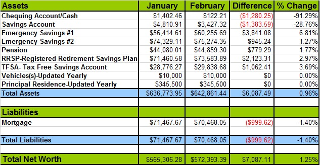 net worth update February 2014