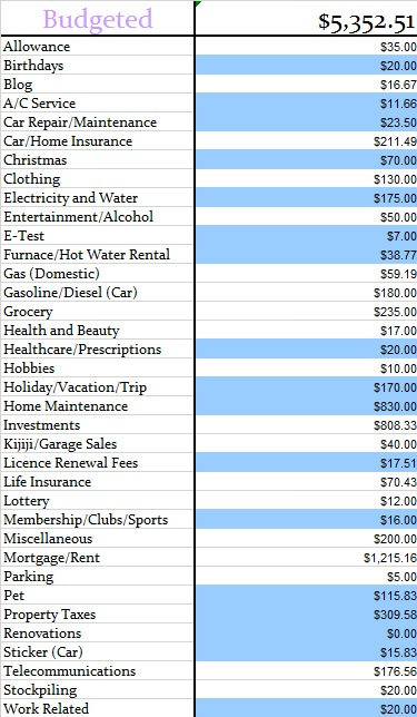 March 2014 Budgeted Expenses
