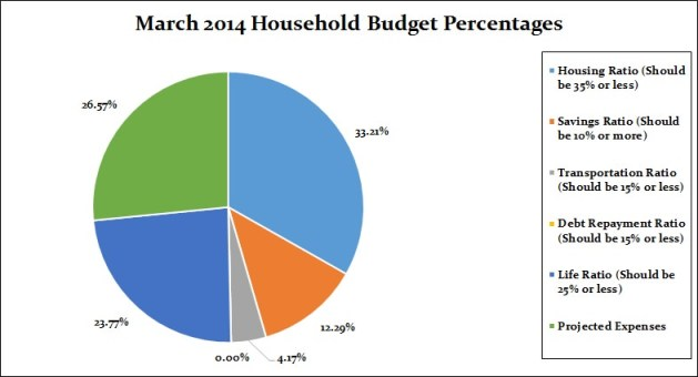March 2014 Household Budget Percentages