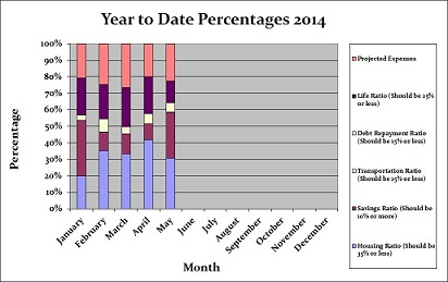 Year to Date Monthly Percentages