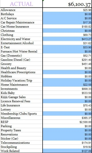 October 2014 Actual expenses for the month