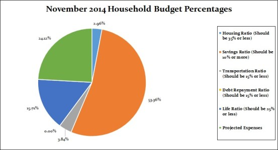 November 2014 Pie Chart household percentages