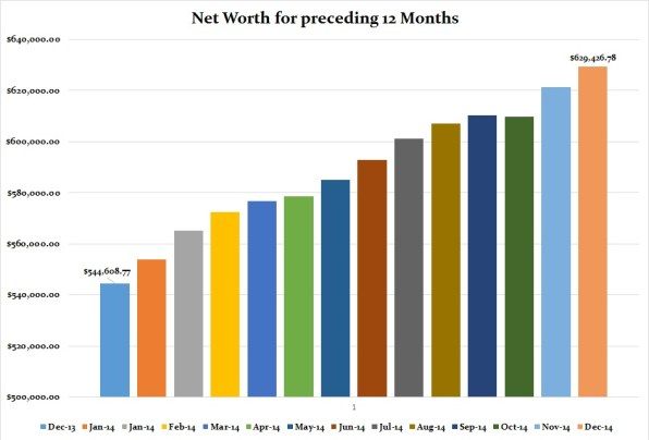 December 2014 Net Worth graph for preceding 12 months