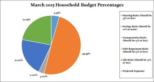 March 2015 Monthly breakdown percentages c